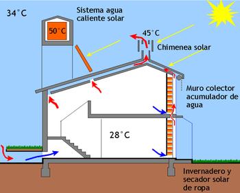 Sistema térmico de las casa pasivas