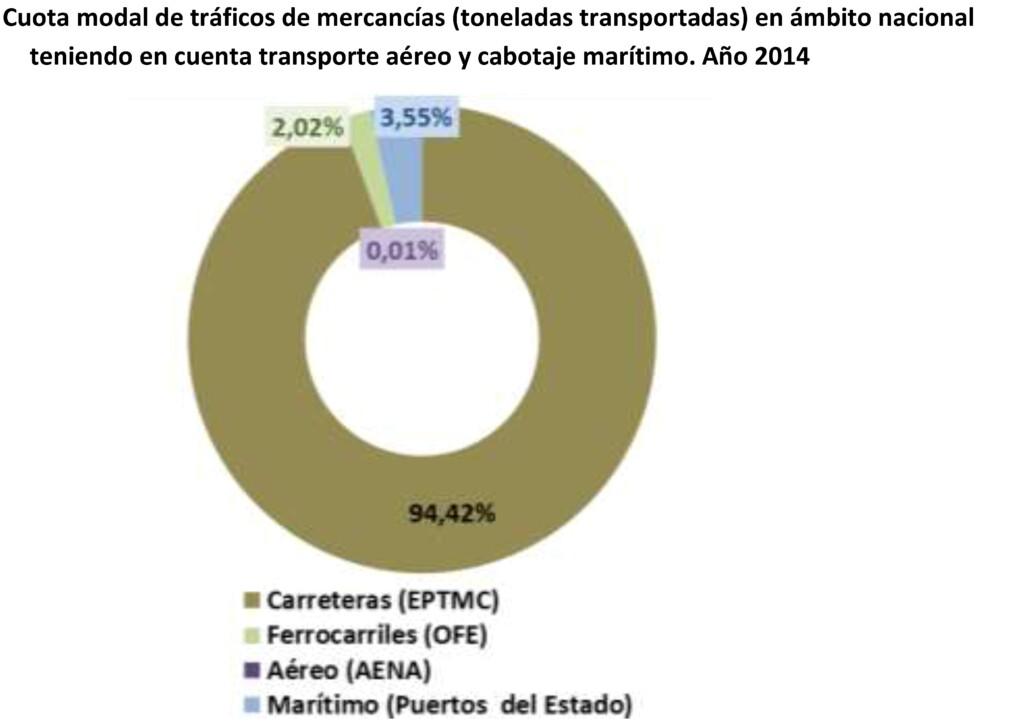 Emisiones de gases GEI en el sector transporte