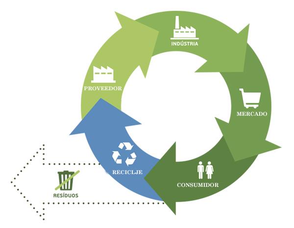 economia circular 2