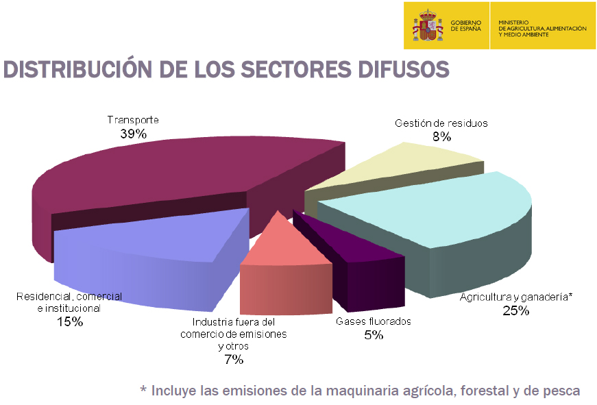 sectores-difusos_distribucion