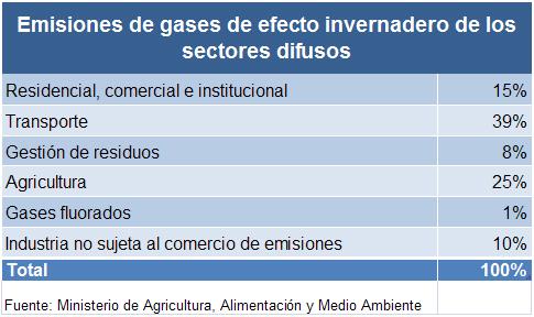 sectores-difusos_emisiones-gei